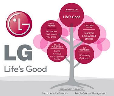 LG customer service number 6510 8